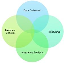 venn diagram combining data collection, member checks, interviews, and integrative analysis